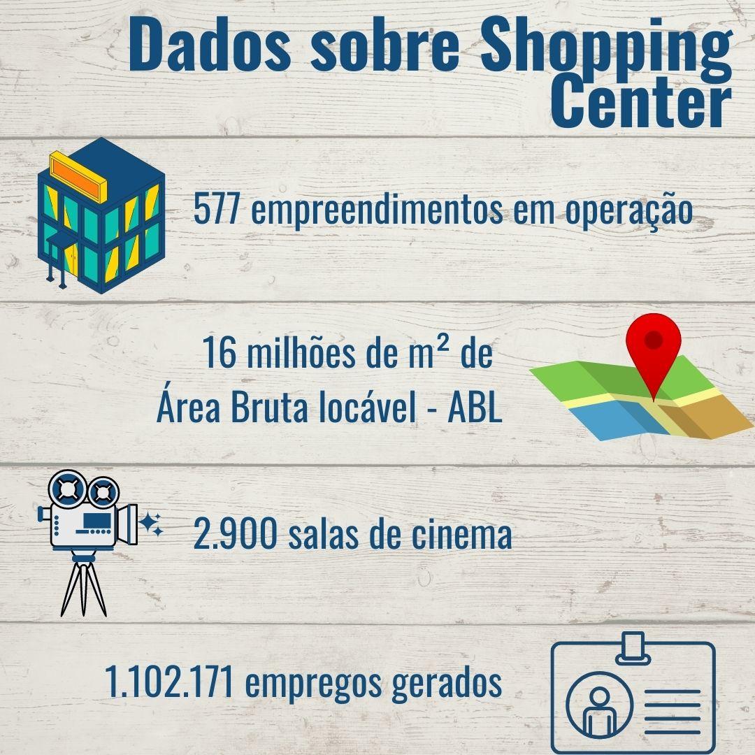 Ranking de Shoppings no Brasil